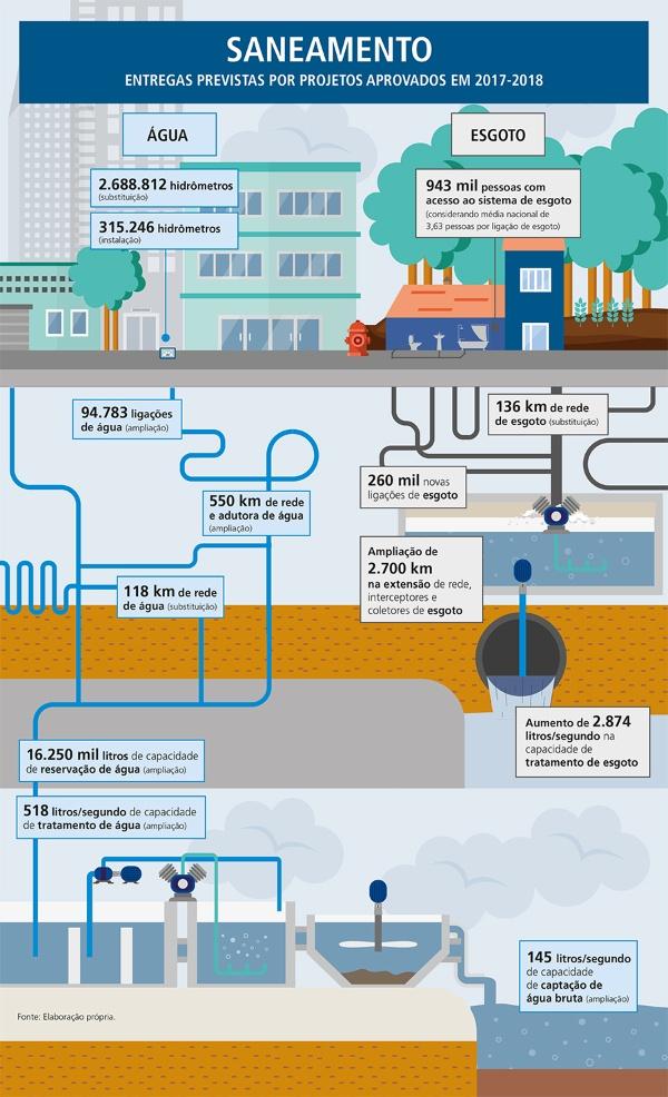 Infográfico Saneamento Básico