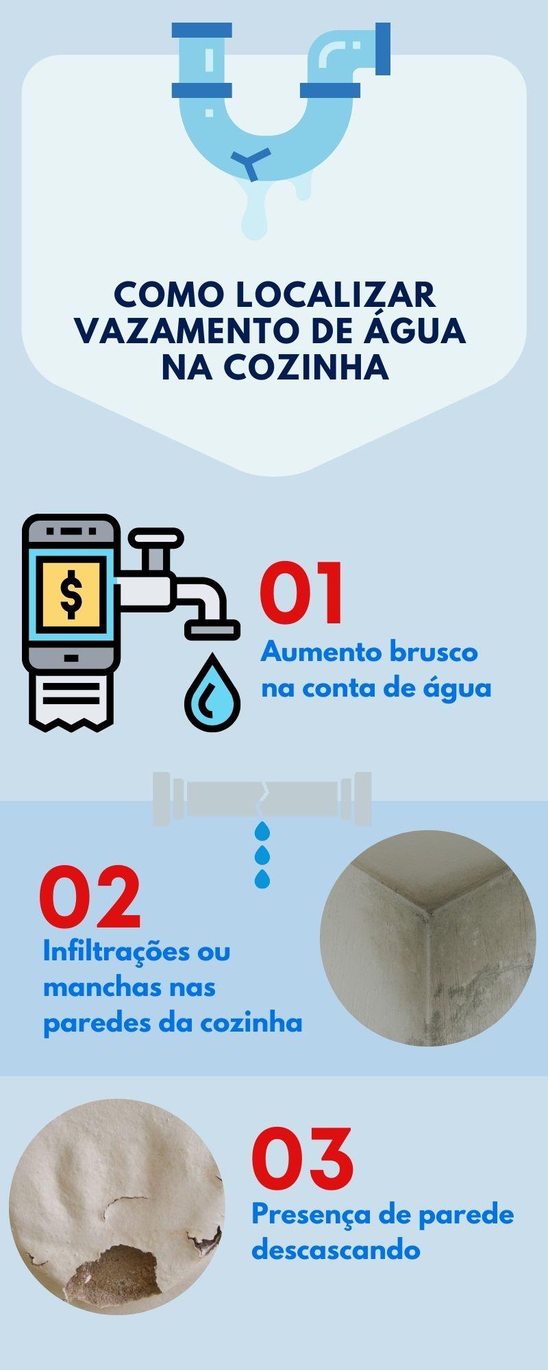 infográfico-vazamento-agua