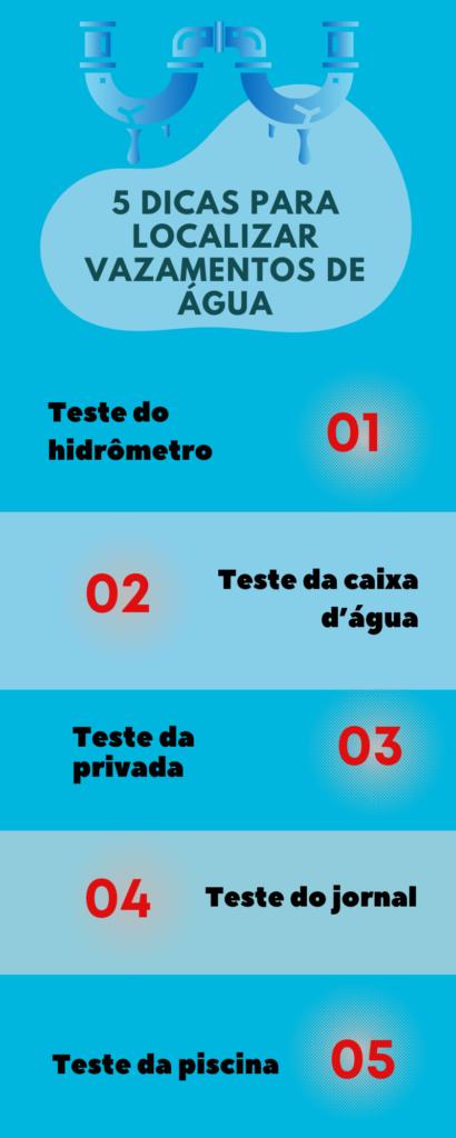 infográfico aumento conta de agua
