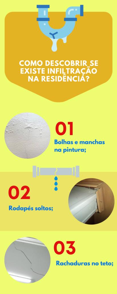 Infográfico Infiltração de água